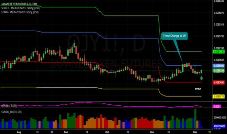 QJY1!: A Relatively Low Risk Long Idea: Japanese Yen