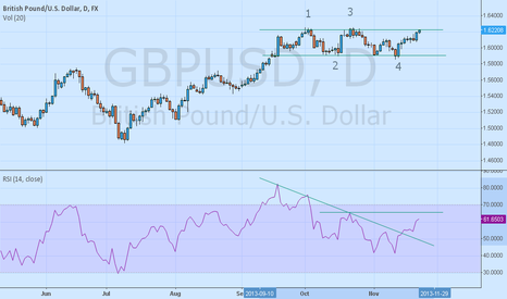 GBPUSD: Trading Range