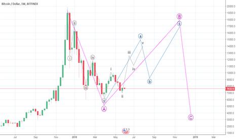 BTCUSD: Bitcoin: Next stop 12500
