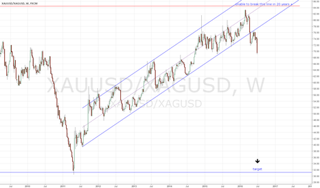 XAUUSD/XAGUSD: GS ratio is telling