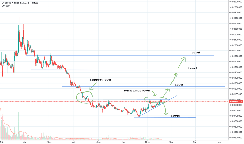LTCBTC:  LTC LONG!!!  LTCBTC BUY LTC