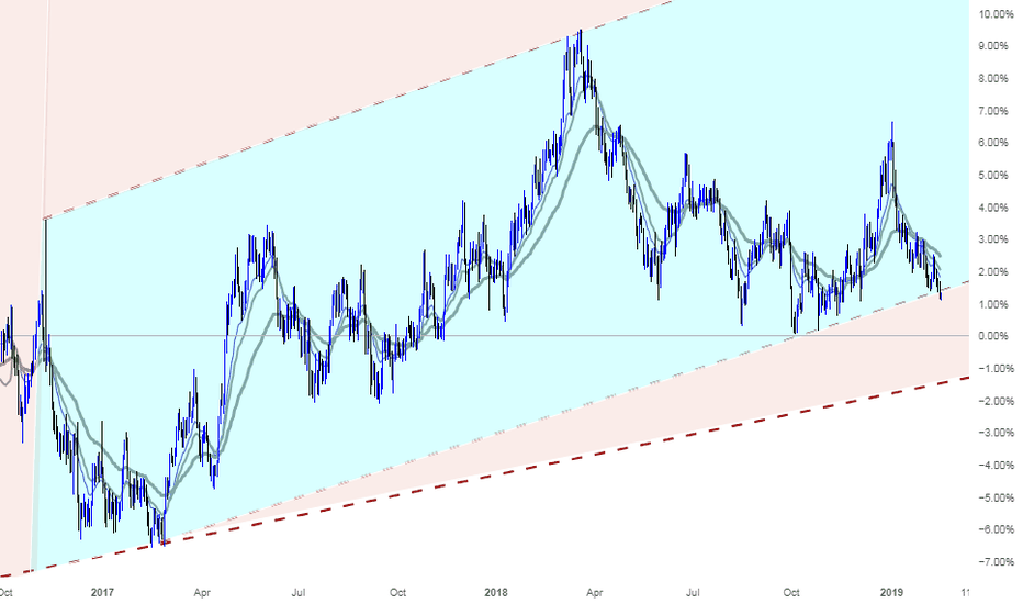 EURCAD: A great opportunity for Shorting EURCAD
