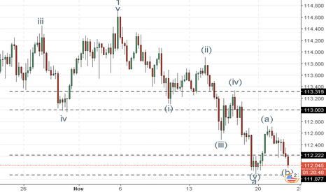 USDJPY: USD/JPY : analyse des vagues