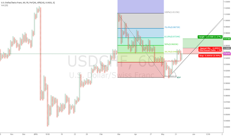 USDCHF: Waiting for Buy Stop order