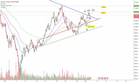 BTCUSD: BTC UPDATE Part 2! Put on your seatbelt!