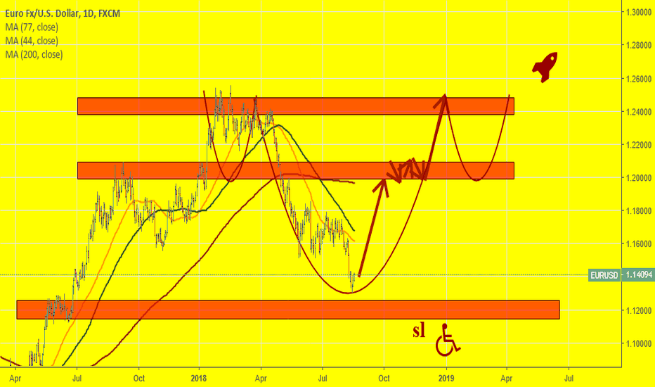 EURUSD: Is H&S being formed on EURUSD? Why not!?