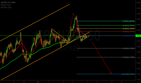 GBPNZD: GBPNZD Bear Flag Sell Signal