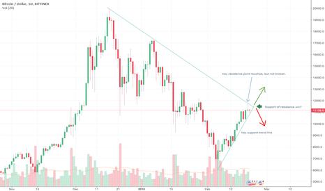 BTCUSD: BTC/USD Resistance v support