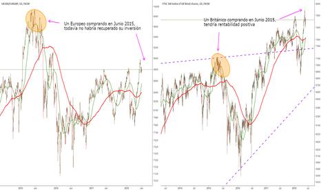 UK100/EURGBP: Efecto Divisa en las inversiones