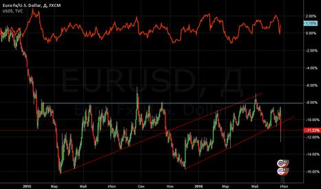 EURUSD: EURUSD - готовимся к скачку вверх-рост Облигаций казначейства US