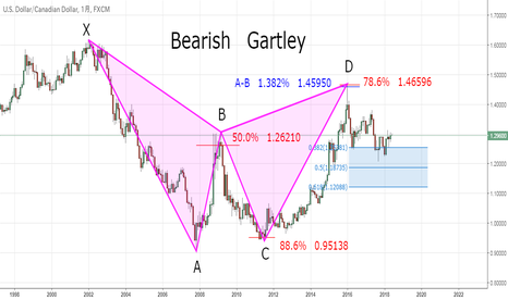 USDCAD: Amazing! Monthly & Weekly chart