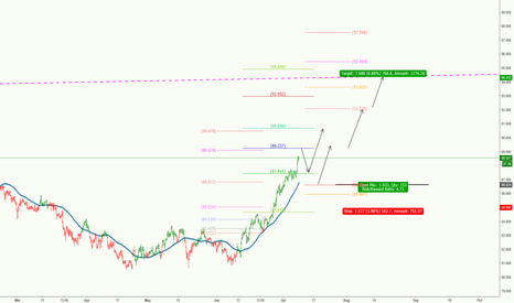 CADJPY: CADJPY** Long for potential IKC pattern