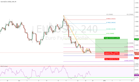 EURUSD: EURUSD Doble Bottom