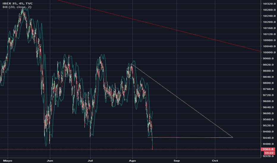 IBEX35: se acerca la crisis? IBEX35