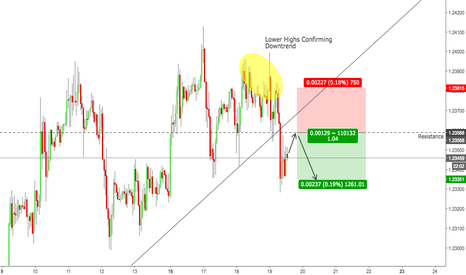 EURUSD: EURUSD - Short Position and Reason Why