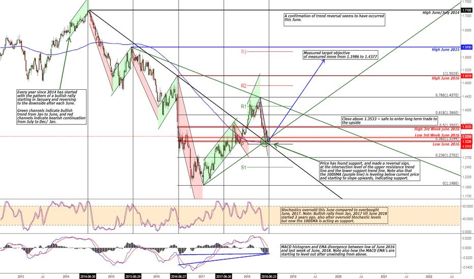 GBPUSD: GBP/USD Bullish Trend Continuation