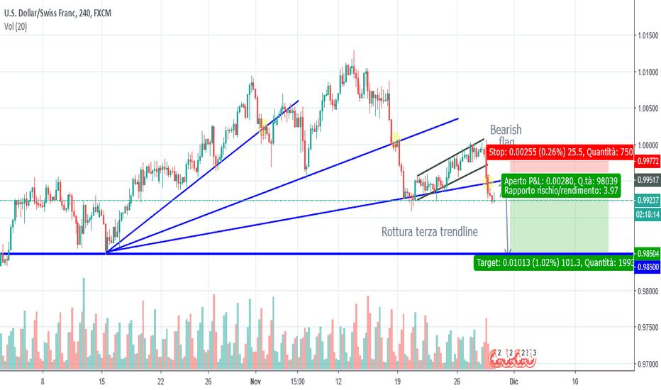 USDCHF: USD/CHF Segnali di inversione del trend