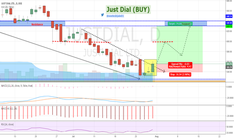 JUSTDIAL: Just Dial - Breaking out Down Trendline on Daily Chart (BUY)