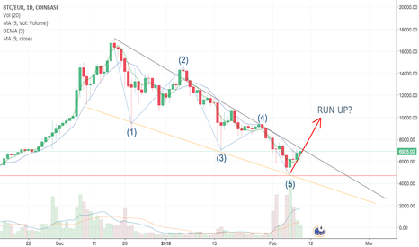 BTCEUR: Have we seen the last of a 5 wave correction?