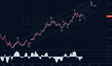 EURUSD: Bullish Elliott Wave Outlook