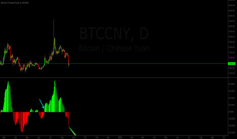 BTCCNY: buy when see green bars