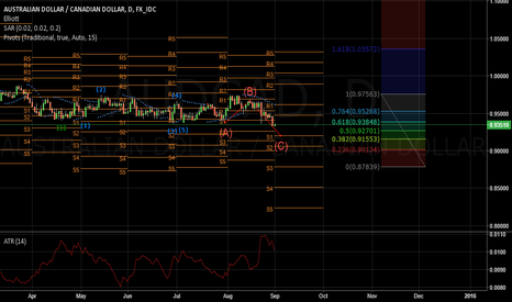 AUDCAD: AUD/CAD Daily Chart
