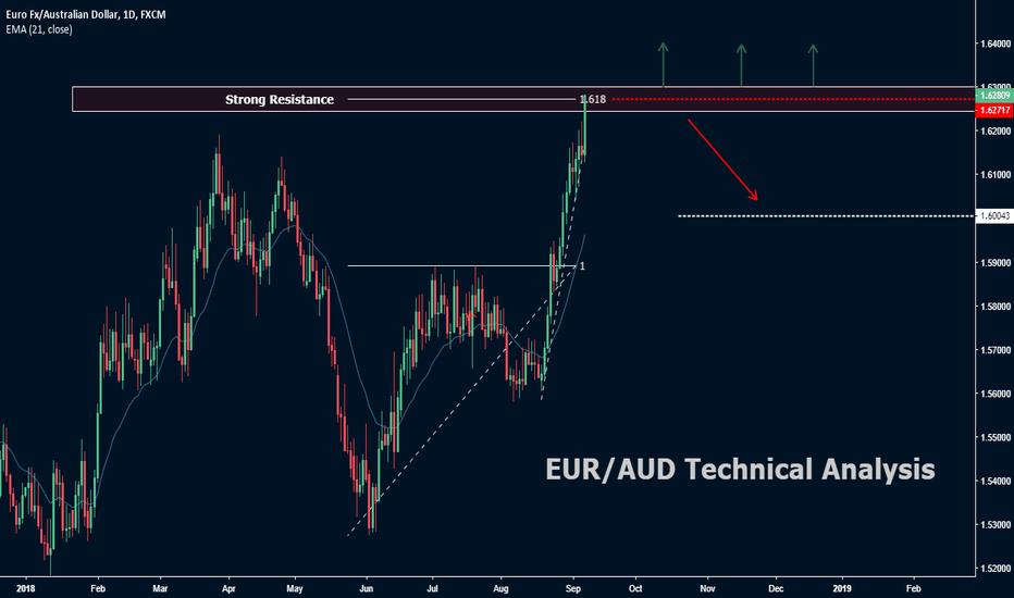 EURAUD: EUR/AUD Technical analysis