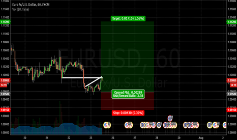 EURUSD: EU | Using Support for Price Phase. Part 2