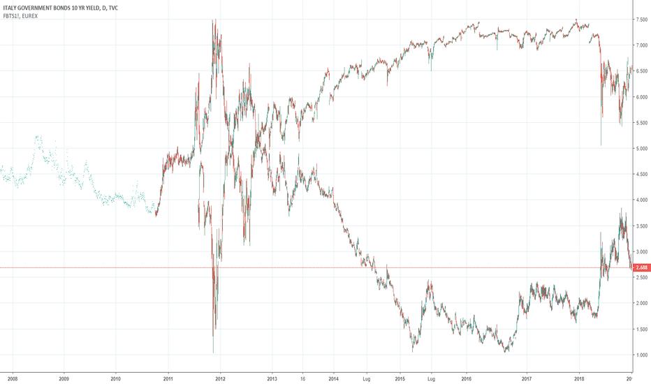 IT10Y: #volatilità amica per il #2019?