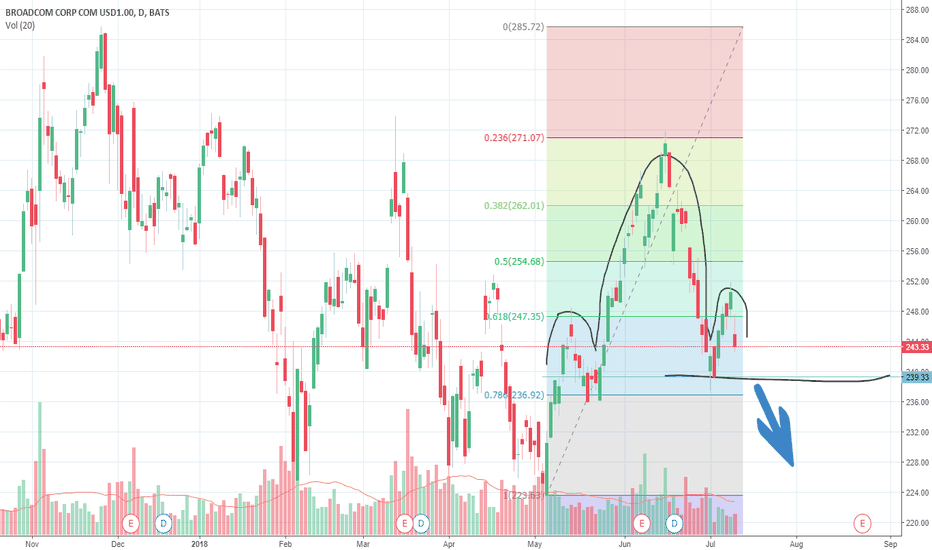 AVGO: Head and Shoulders? Maybe a good shorting opportunity