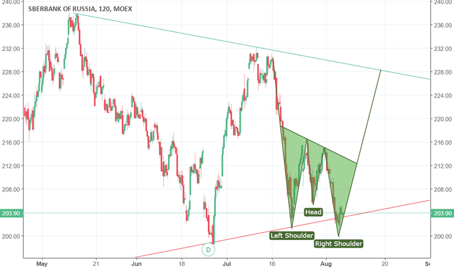 SBER: Sberbank head and shoulders