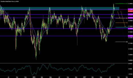 CADCHF: WEEKLY OUTLOOK SHORT ON CADCHF