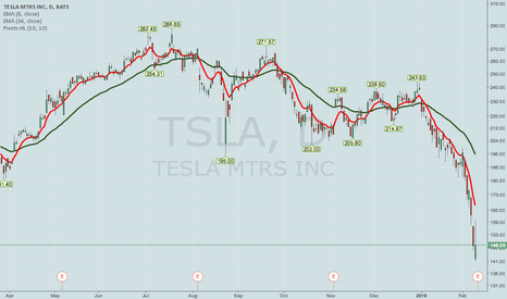 TSLA: TSLA EARNINGS PLAYS