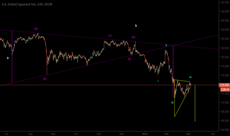 USDJPY: 105.8-106.6 Potential Target for 5th Wave Decline