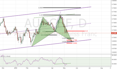 AUDCHF: audchf possible shark pattern -D
