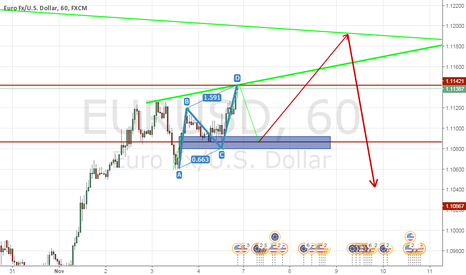 EURUSD: My look for EurUsd