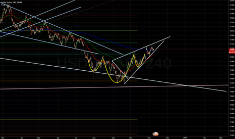 USDOLLAR: USDOLLAR - 4HR -Rising Wedge / Head and Shoulders - Which is it?