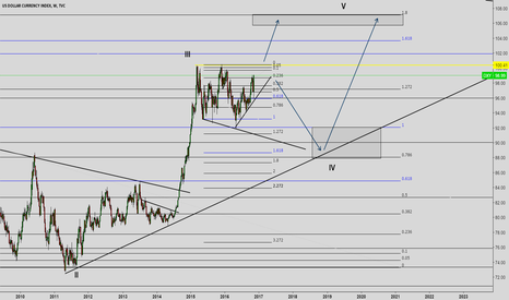 DXY: DXY NOW ITS THE TIME