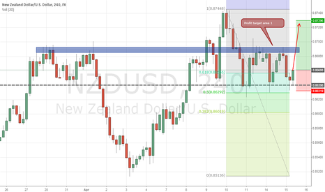 NZDUSD: great risk to REWARD!