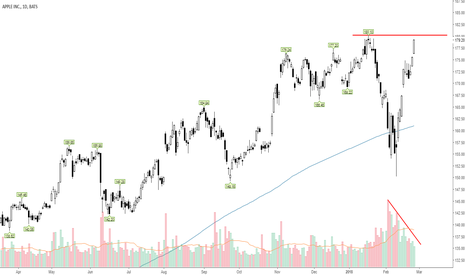 AAPL: AAPL heading into reaction zone