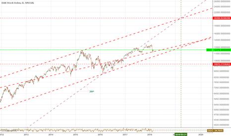 DAX: DAX Target 21000 until next March