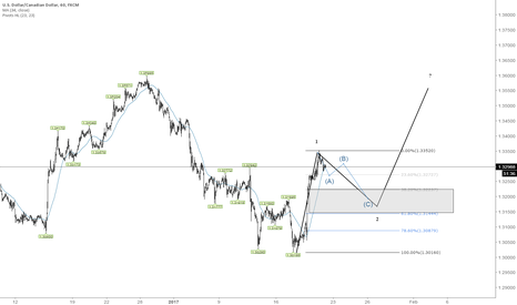 USDCAD: W2 in play - Wait for confirmation to enter W3