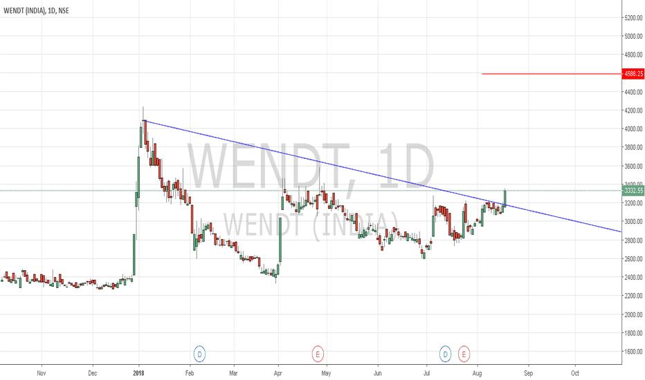 WENDT: WENDT