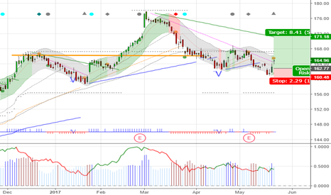 BRK.B: BRK.B 164.9 Double bottom, stop 160.5