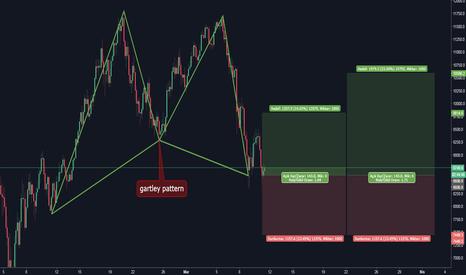 BTCUSD: Bitcoin (BTC) gartley pattern