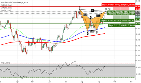 AUDJPY: AUDJPY - Potential Bat Pattern on Daily Chart