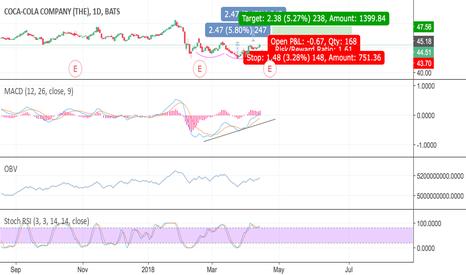 KO: #KO #stock #long