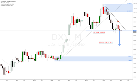 DXY: Dollar Index DXY short bias, monthly downtrend