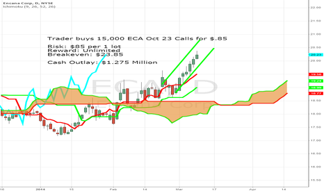 ECA: Trader takes a $1.27 Million Bet in ECA to the Long Side