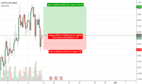 USDCHF: ФРАНК СОТ from STRATOFOREX24